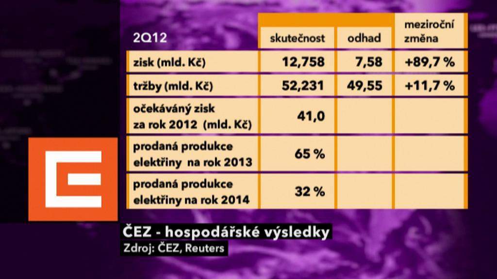 Hospodářské výsledky ČEZu