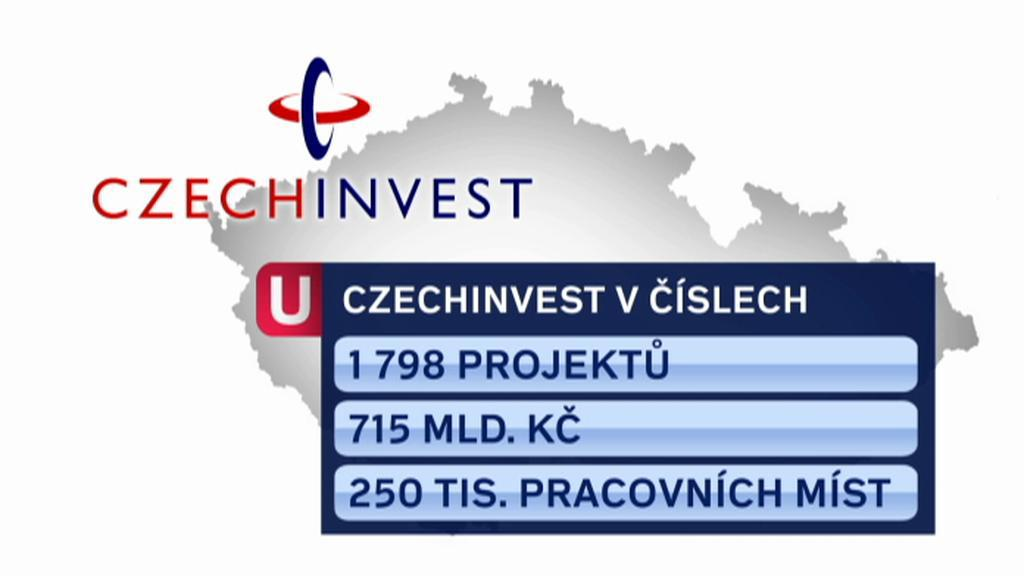 CzechInvest v číslech