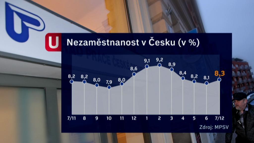 Vývoj nezaměstnanosti v Česku