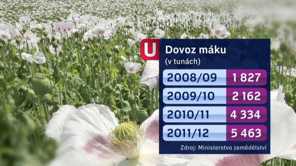 Dovoz máku do Česka