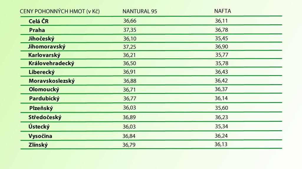 Ceny benzinu a nafty v krajích