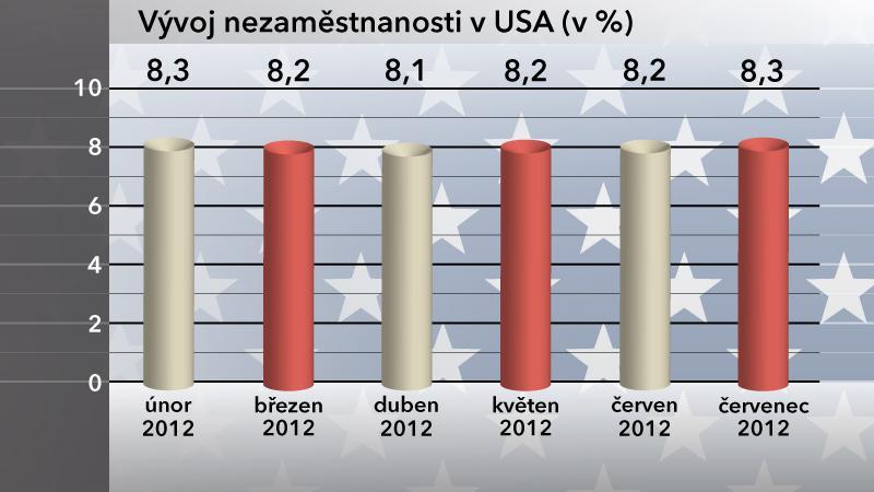 Vývoj nezaměstnanosti v USA v červenci 2012