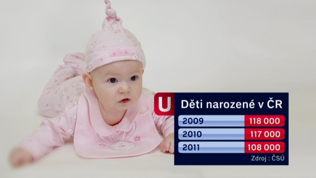 Počty narozených dětí v ČR