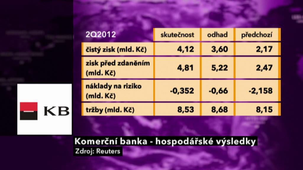 Výsledky Komerční banky