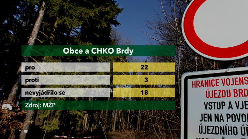 Obce a CHKO Brdy