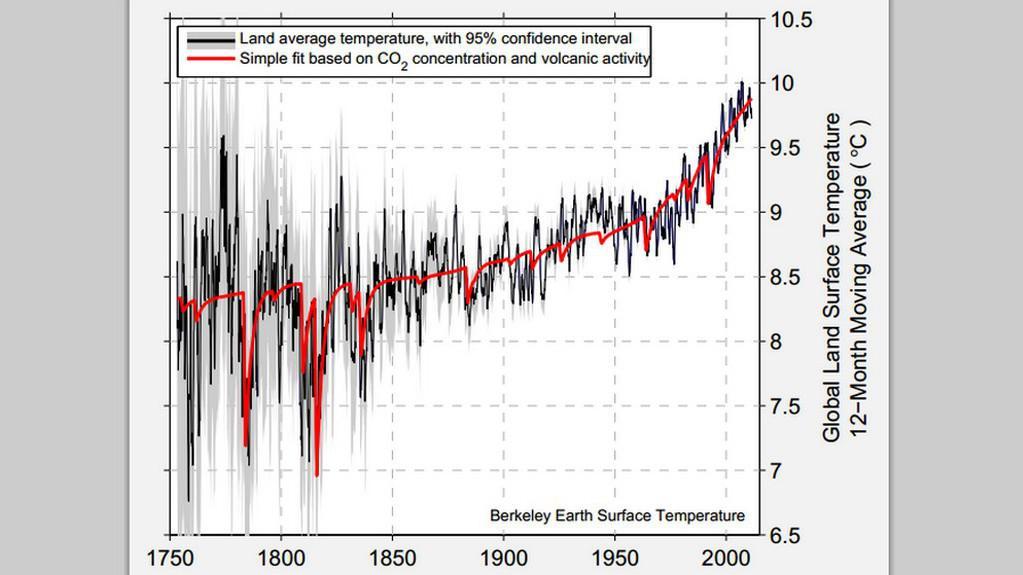 Černá: teplota na pevnině / červená: množství CO2