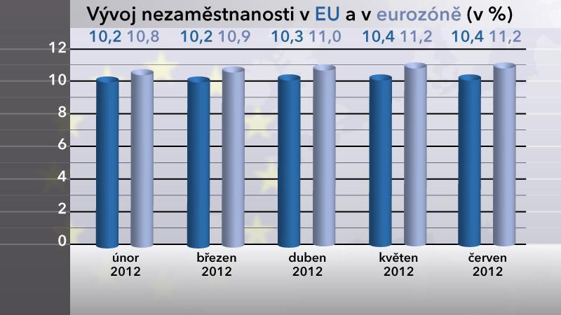 Vývoj nezaměstnanosti v EU a v eurozóně v červnu 2012