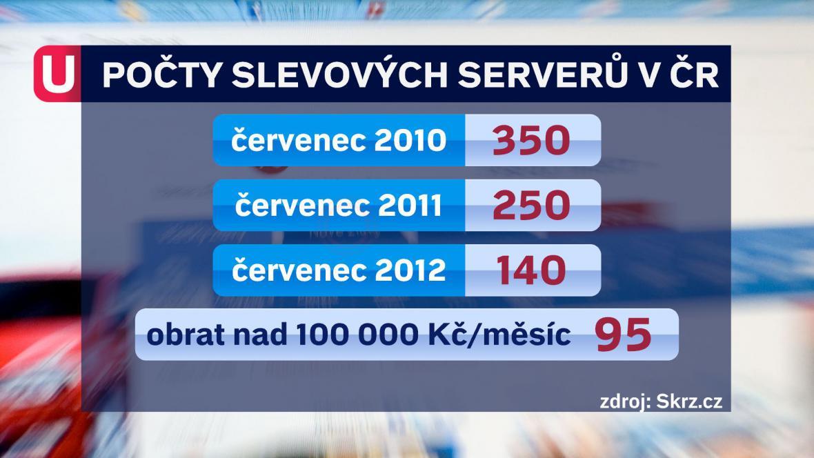 Počet slevových serverů v ČR