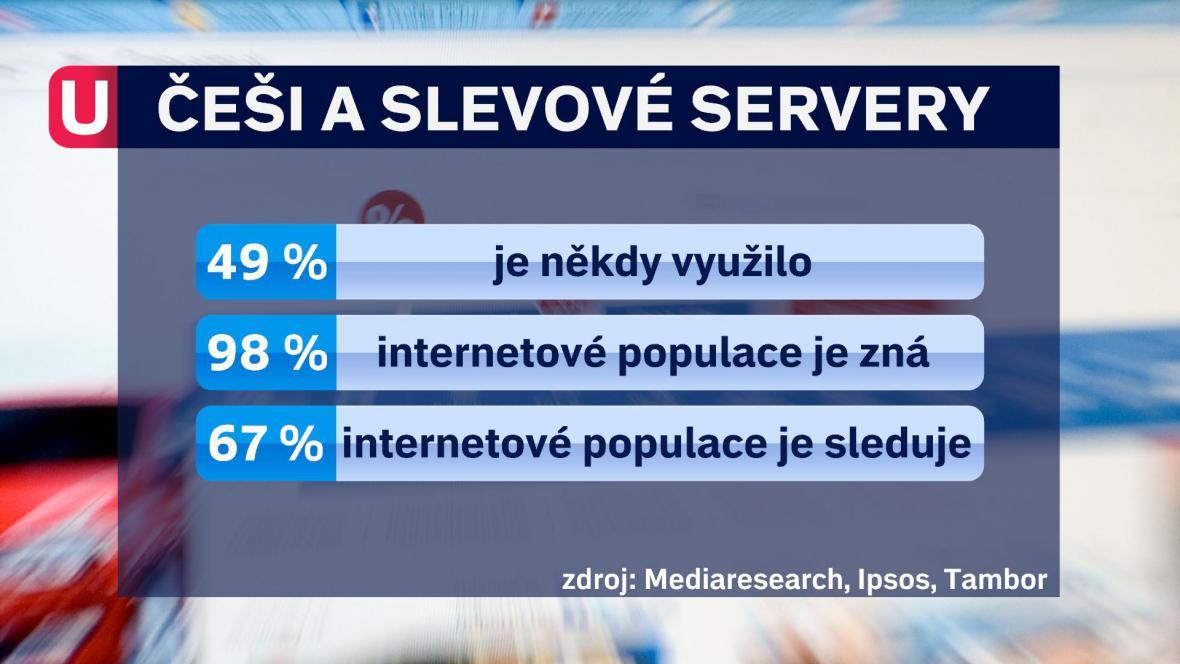 Češi a slevové servery
