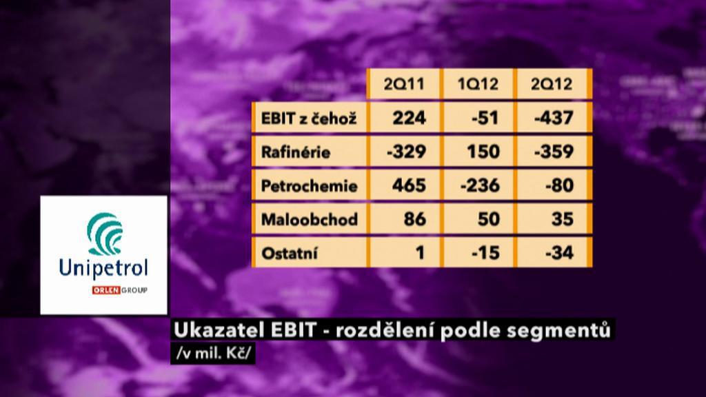 Výsledky Unipetrolu - EBIT