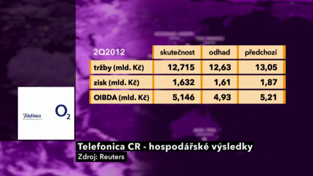 Hospodářské výsledky společnosti Telefónica CR
