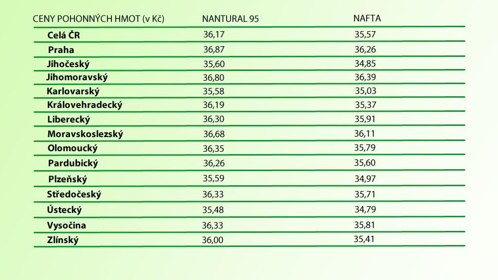 Ceny benzinu a nafty v českých krajích