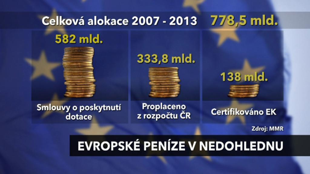 Jak Česko čerpá evropské dotace?