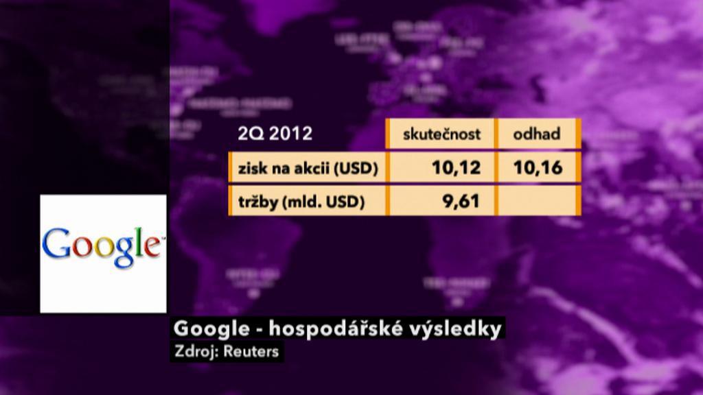 Hospodaření Googlu
