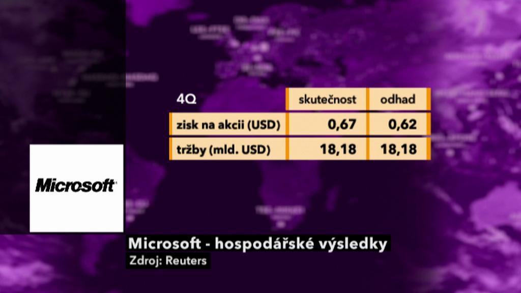 Hospodaření Microsoftu