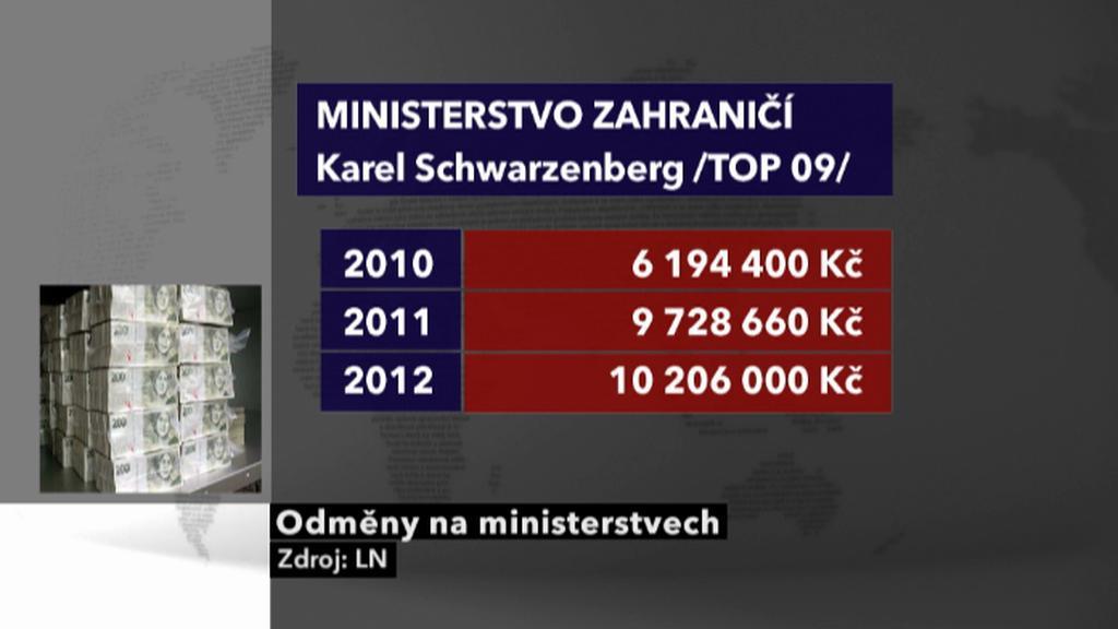 Odměny na ministerstvu zahraničí