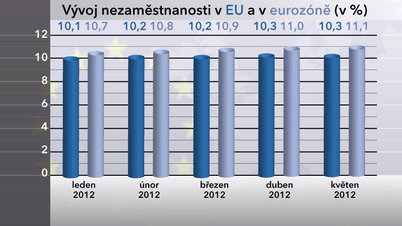 Vývoj nezaměstnanosti v EU a v eurozóně v květnu 2012