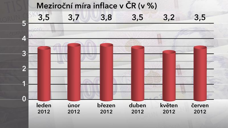 Meziroční míra inflace v ČR v červnu 2012