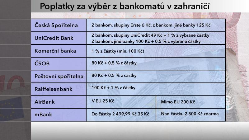 Výše poplatků za výběr z bankomatů v zahraničí