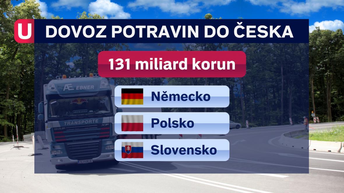 Dovoz potravin do ČR