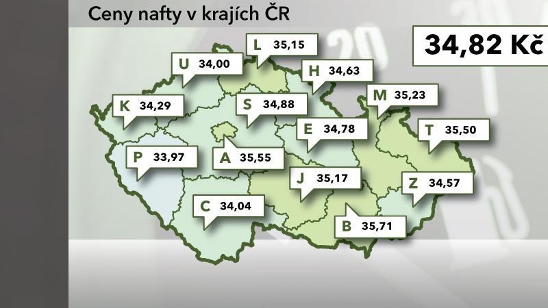 Ceny nafty v ČR k 9. červenci 2012