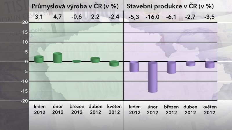 Průmyslová výroba a stavební produkce