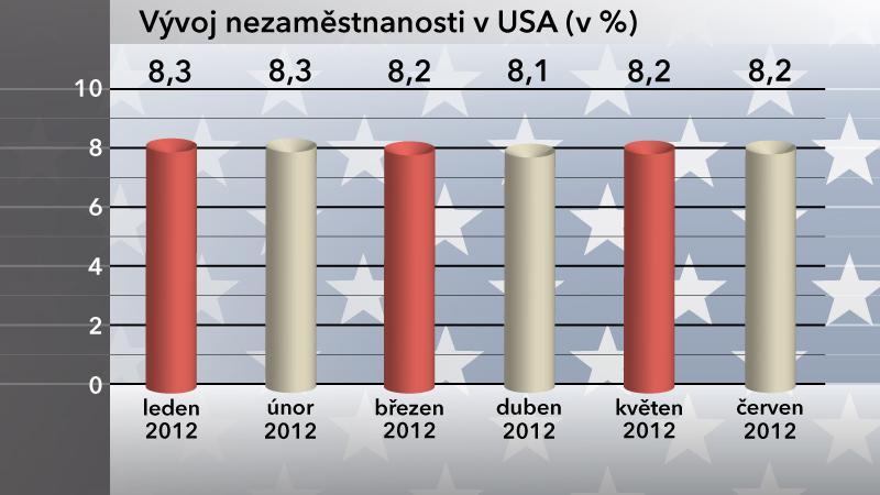 Vývoj nezaměstnanosti v USA v červnu 2012