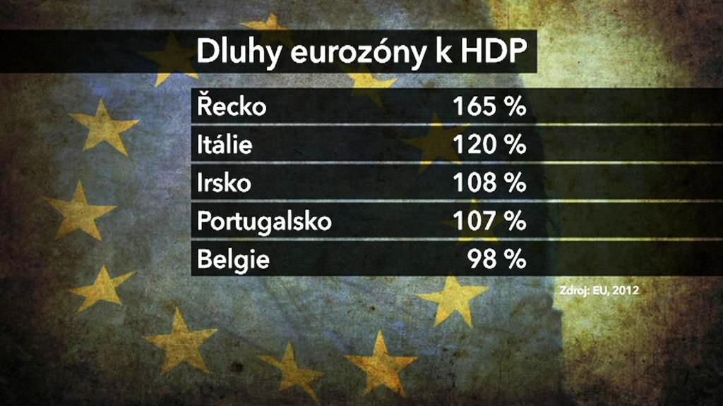 Dluhy eurozóny k HDP