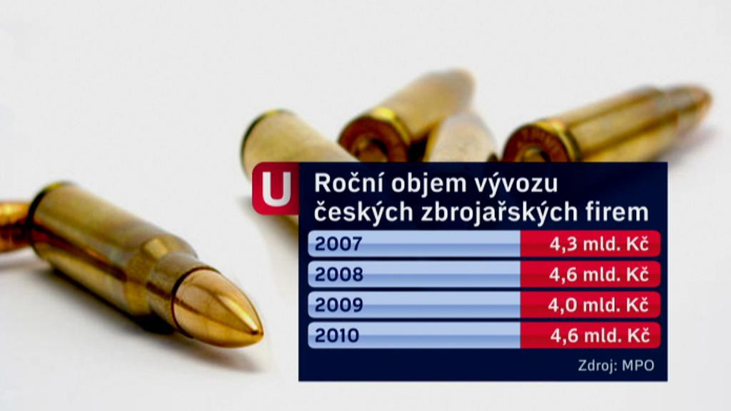 Roční objem vývozu českých zbrojařských firem