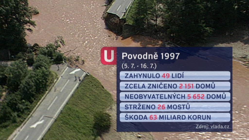 Statistika povodní 1997