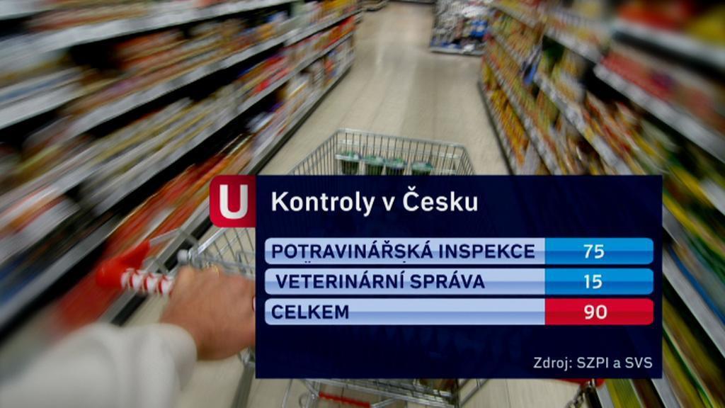 Kontrola polských potravin v Česku
