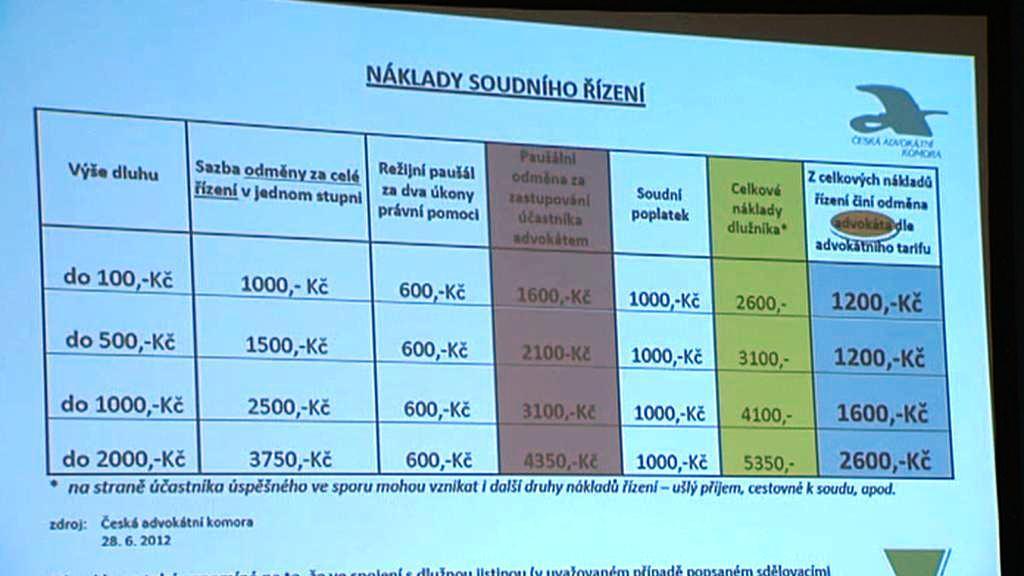 Náklady soudního řízení