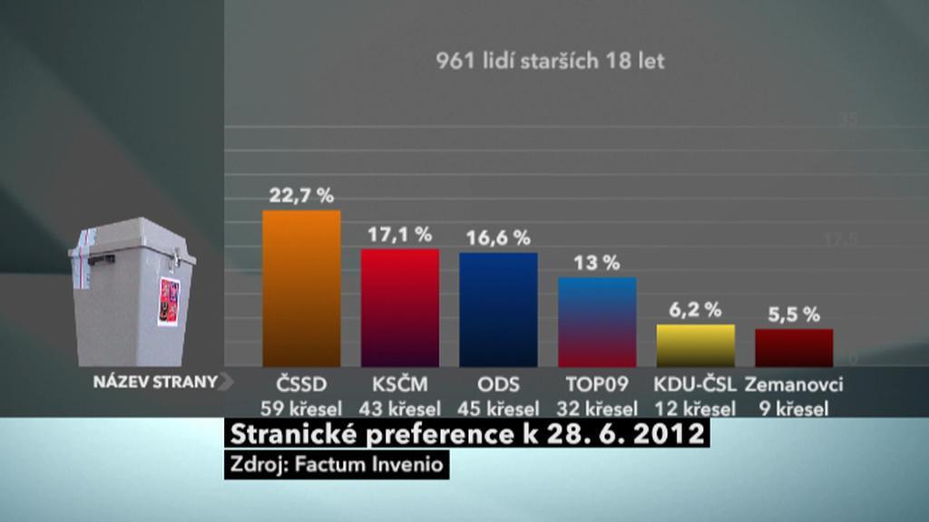 Preference podle Factum Invenio