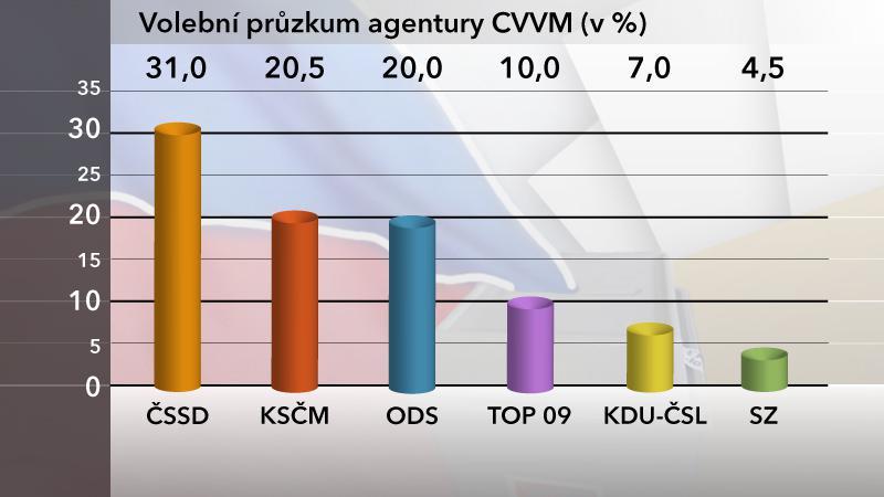 Volební průzkum agentury CVVM