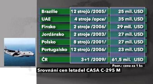 Srovnání cen letadel CASA C-295 M