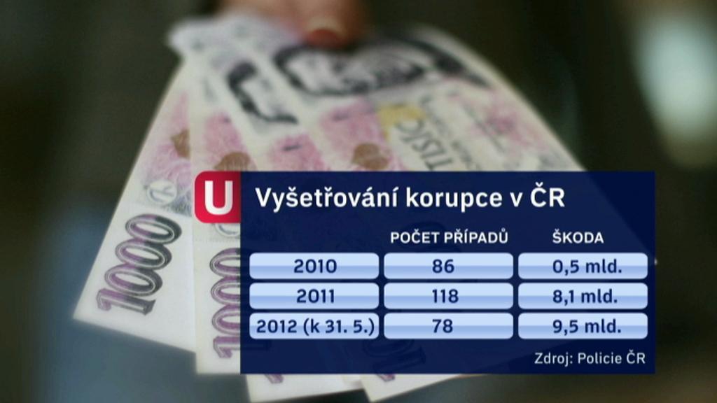 Statistika protikorupční policie
