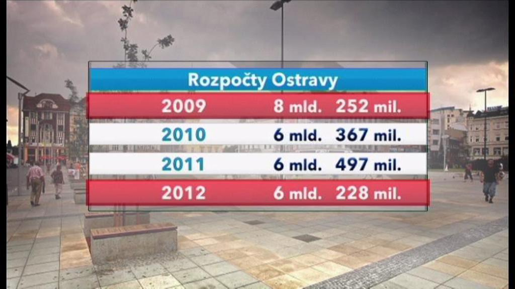 Rozpočet Ostravy