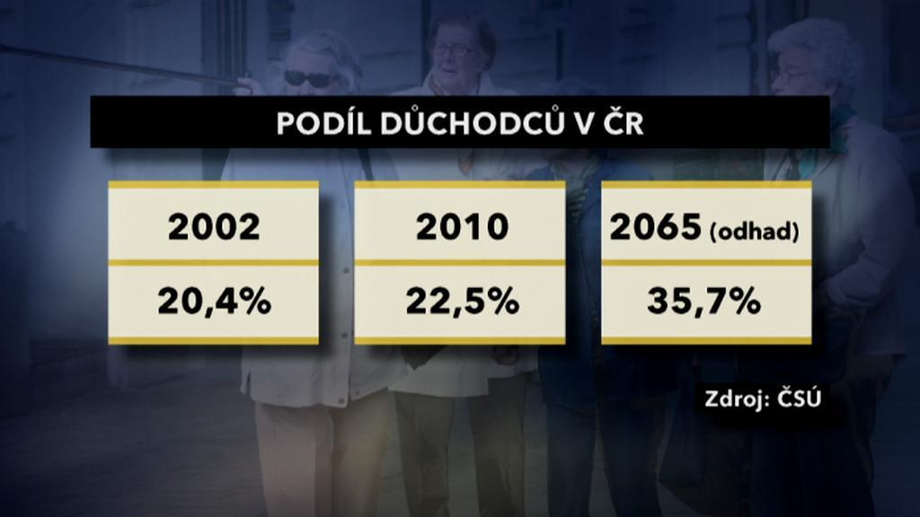 Důchodci v ČR