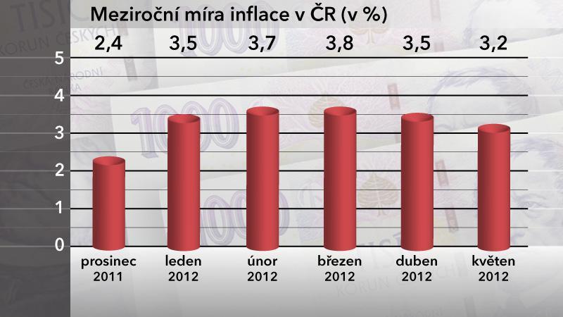 Meziroční míra inflace v ČR v květnu 2012