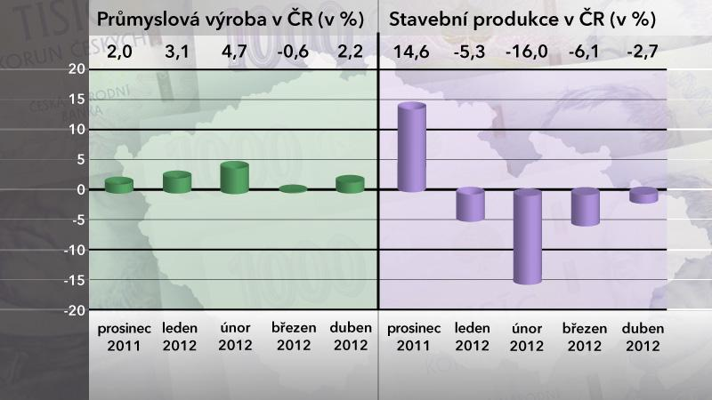Průmyslová výroba a stavební produkce v dubnu 2012