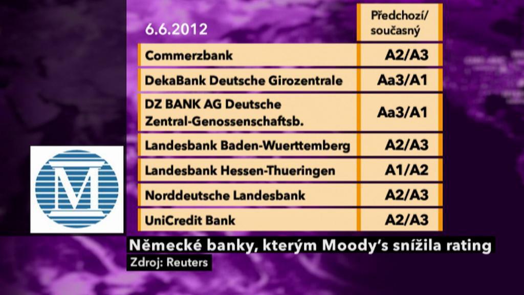Snížené ratingy banky