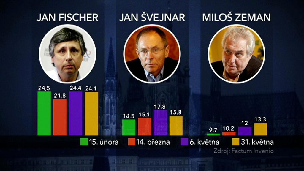 Preference prezidentských kandidátů