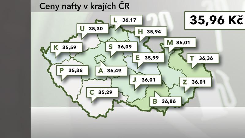 Ceny nafty