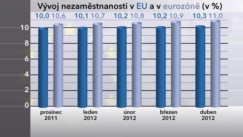Vývoj nezaměstnanosti v EU a v eurozóně v dubnu 2012