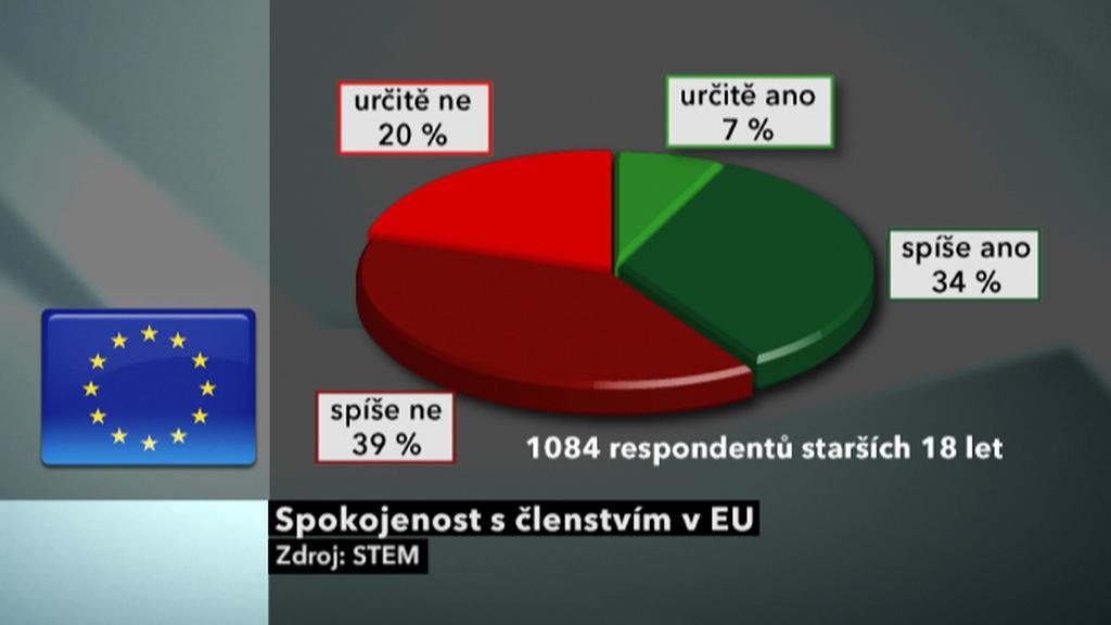 Spokojenost s členstvím v EU