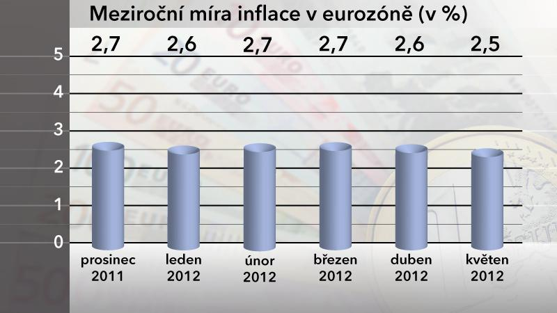 Meziroční míra inflace v EU v květnu 2012