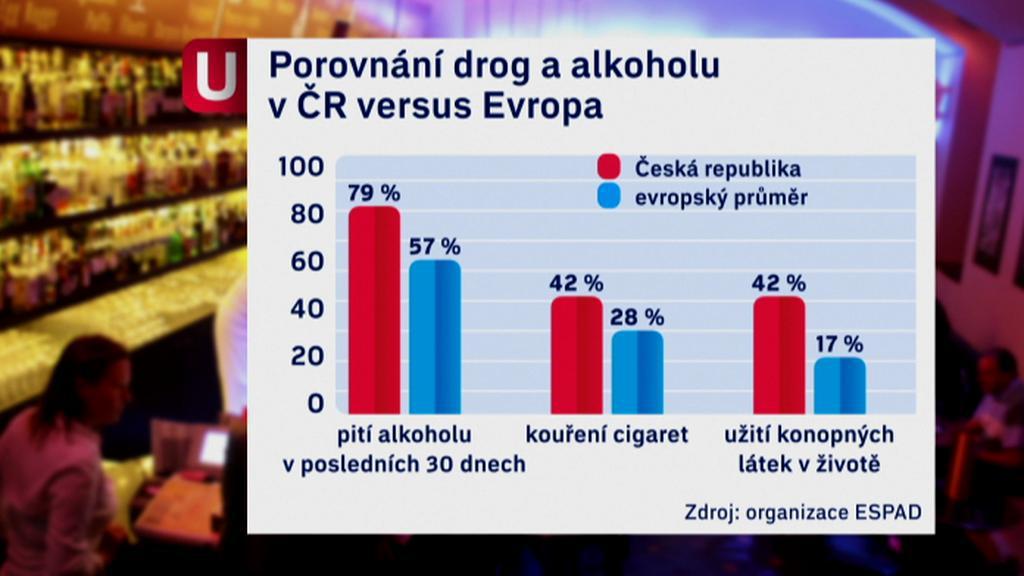 ČR versus Evropa