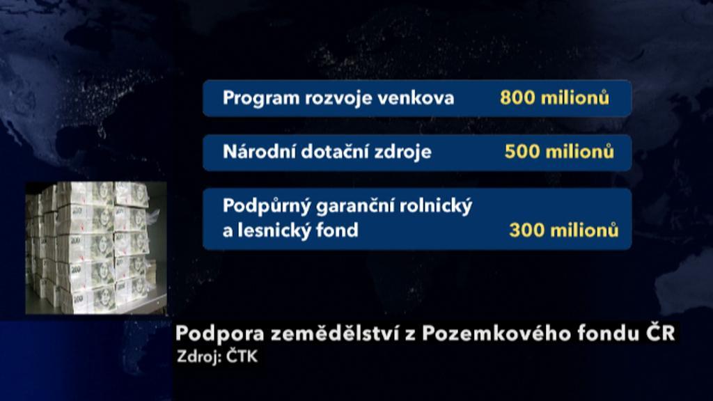 Podpora zemědělství z Pozemkového fondu ČR