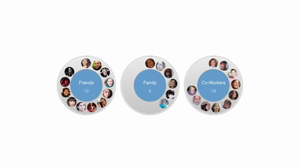Systém google kruhů