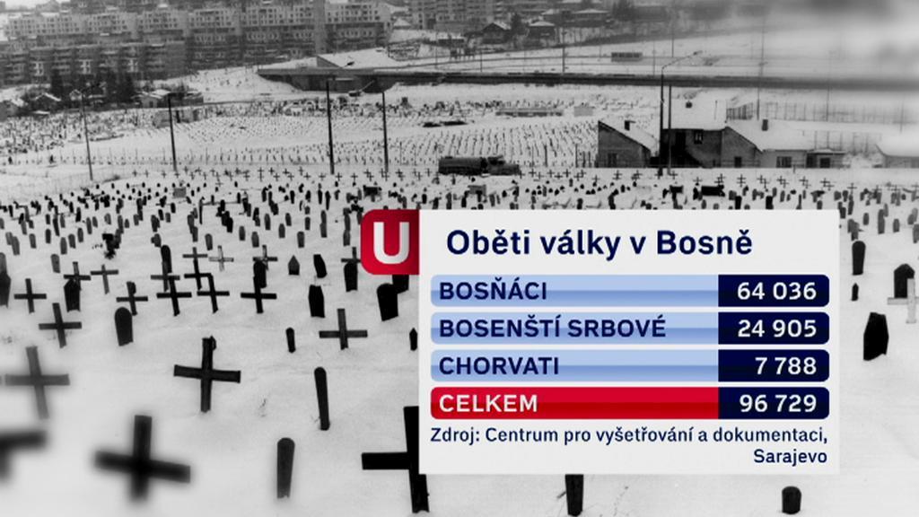 Oběti války v Bosně